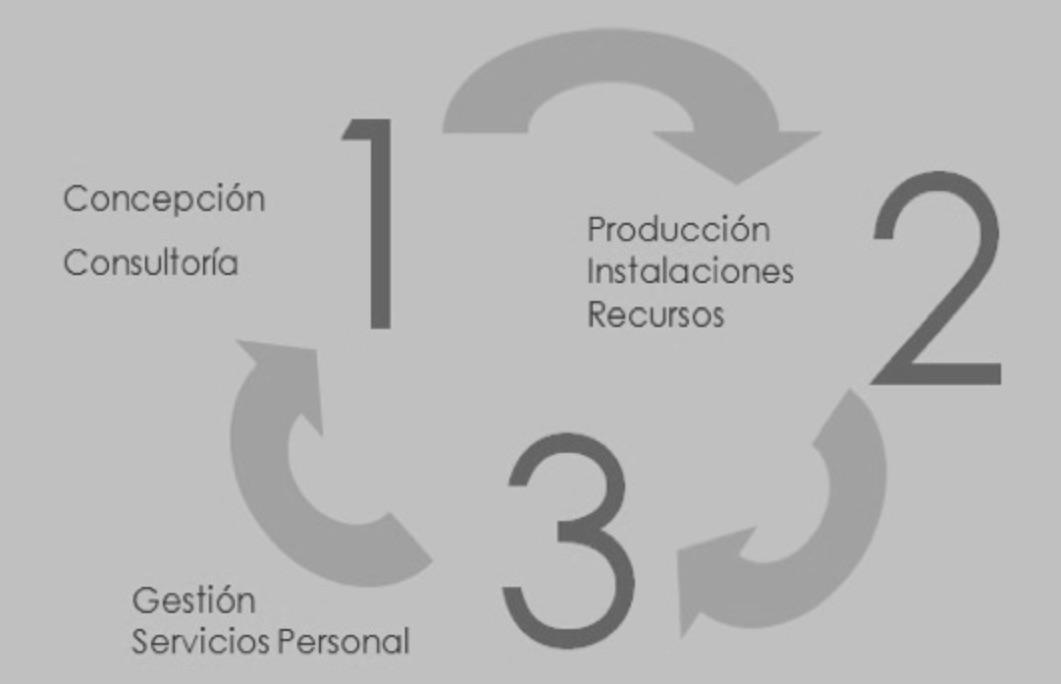 metodologia trabajo